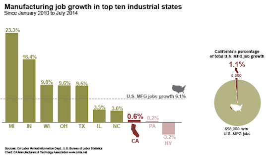 Industrial States MFG job growth chart