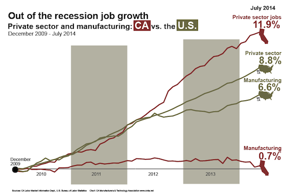 CHART - US jobs and mfg vs CA jobs and mfg