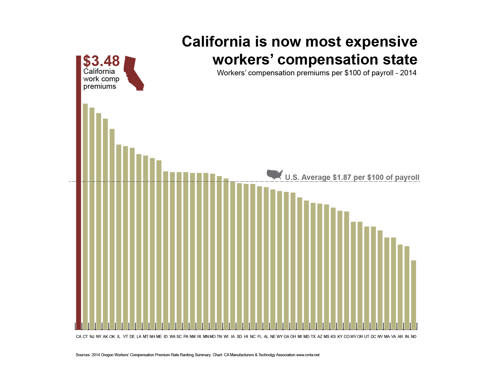Work Comp rates by state chart