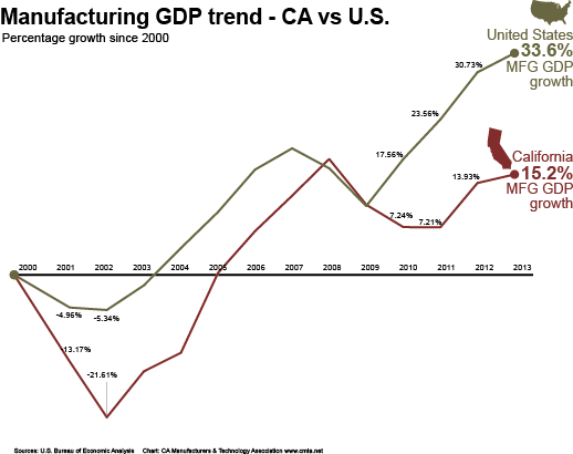 CHART - MFG GDP trend since 2000 U.S. vs CA