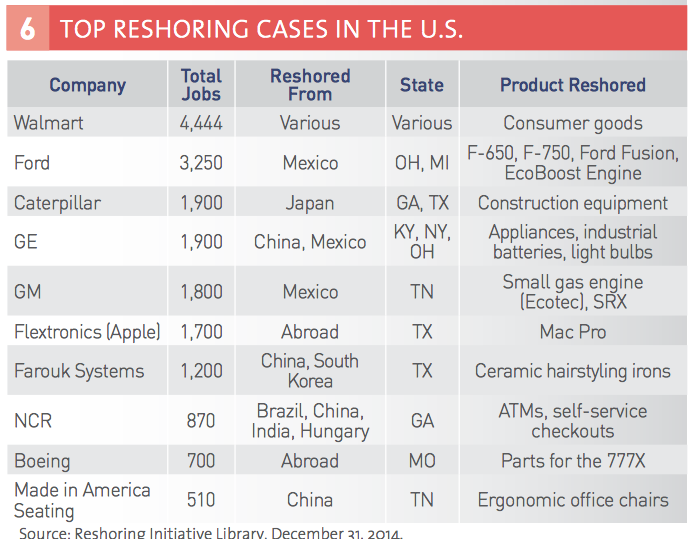 Cmta champions of mfg blog top 10 reshoring cases keyboard keysfo Gallery