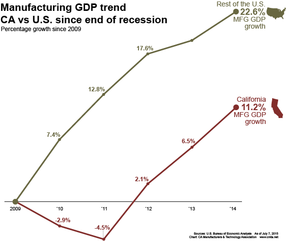 GDP trend