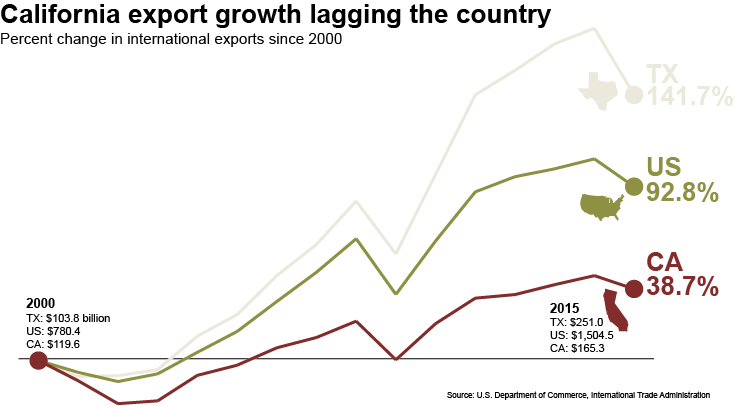 Export growth image