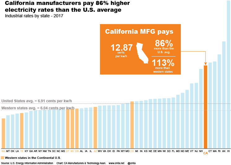 California Electricity Rates Are 86 Percent Above The National Average And 113 Of Western U S These High